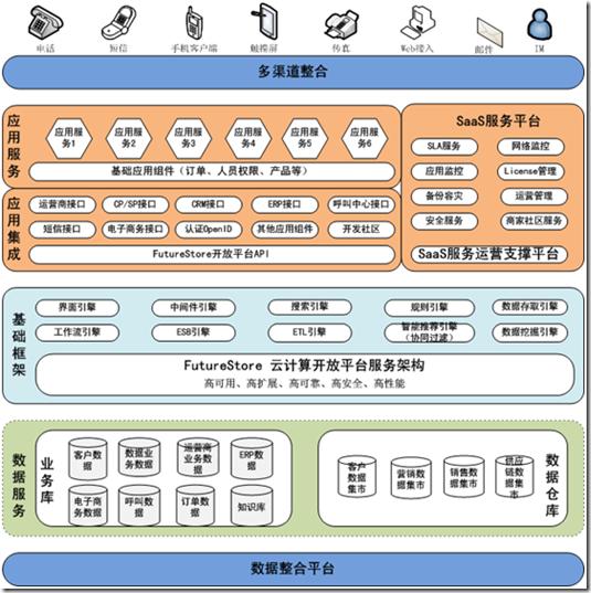 FutureStore系统架构