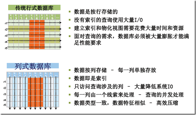 key-value store,Row-Oriented Database ,Column-Oriented Database,Document-Oriented Database,行数据库,列数据库,文档数据库