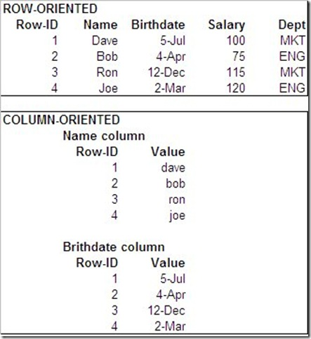 key-value store,Row-Oriented Database ,Column-Oriented Database,Document-Oriented Database,行数据库,列数据库,文档数据库