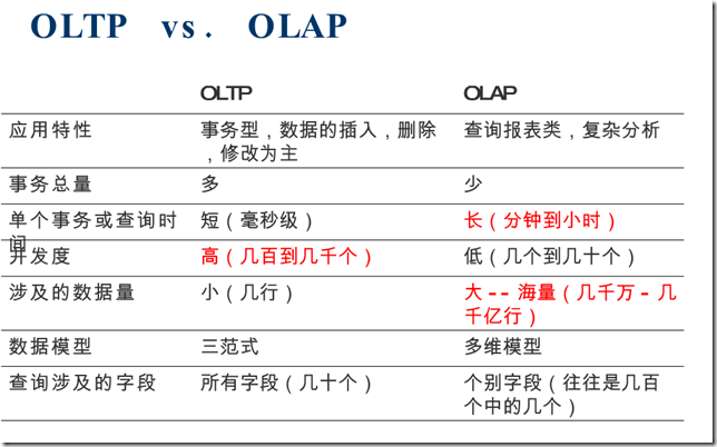 OLTP, OLAP,key-value store,Row-Oriented Database ,Column-Oriented Database,Document-Oriented Database,行数据库,列数据库,文档数据库