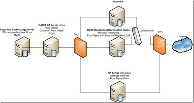ejbca,数字证书,CA,RA,安全,开源