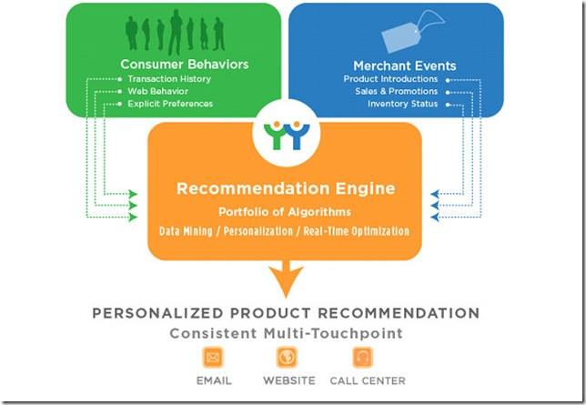 recommendation engine,推荐引擎,推荐系统,协同过滤,开放平台,推荐作为服务,recommendation as a service