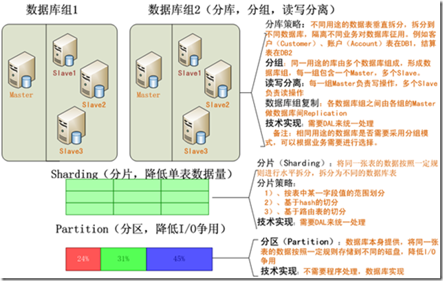 sharding,database sharding,data access layer,DAL,高性能服务器,分布式,Yahoo PNUTS