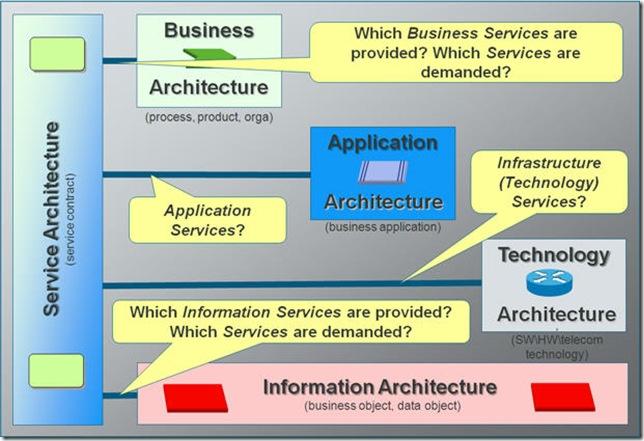 敏捷软件,敏捷架构,agile architecture,agile modeling,软件架构,Agile Enterprise Architecture