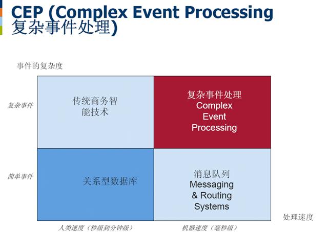 CEP,复杂事件处理,Complex Event Processing,Event Stream Processing,ESP,风险控制