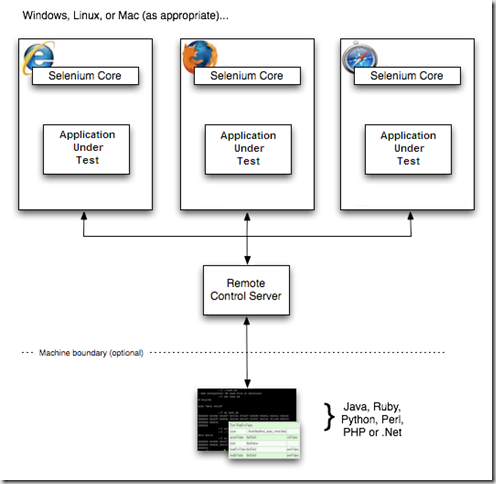 Selenium,Python,Screen Scraping,Web Scraping,爬虫