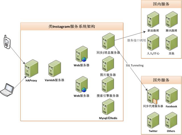 instagram,技术架构,移动互联网