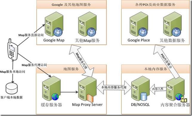 google map,移动互联网,地图服务,位置服务,LBS,软件架构